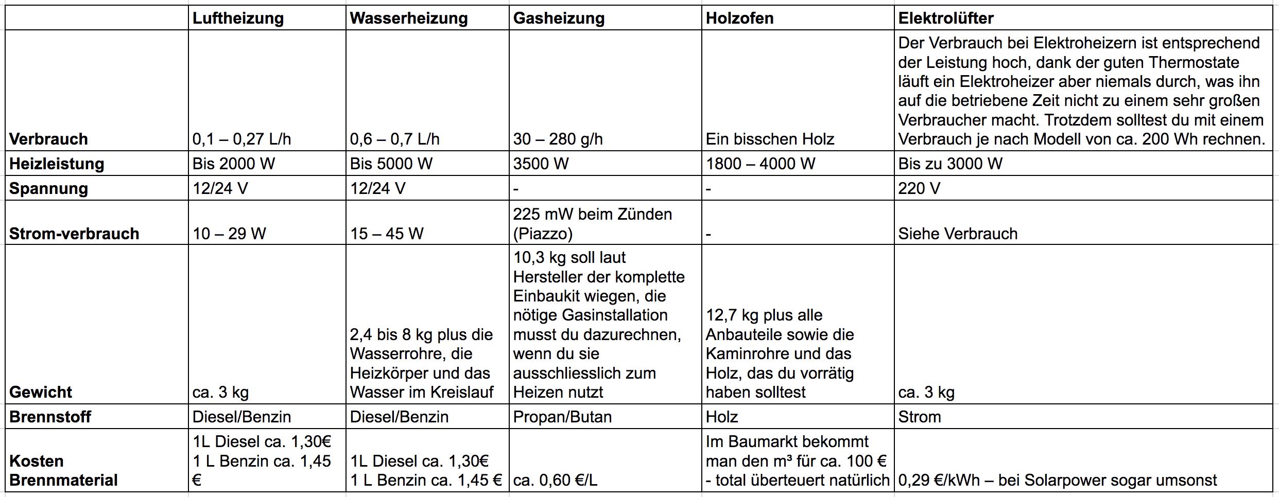 heizung-im-wohnmobil-varianten-hoilzofen.gasheizung-kostern-planar-2d