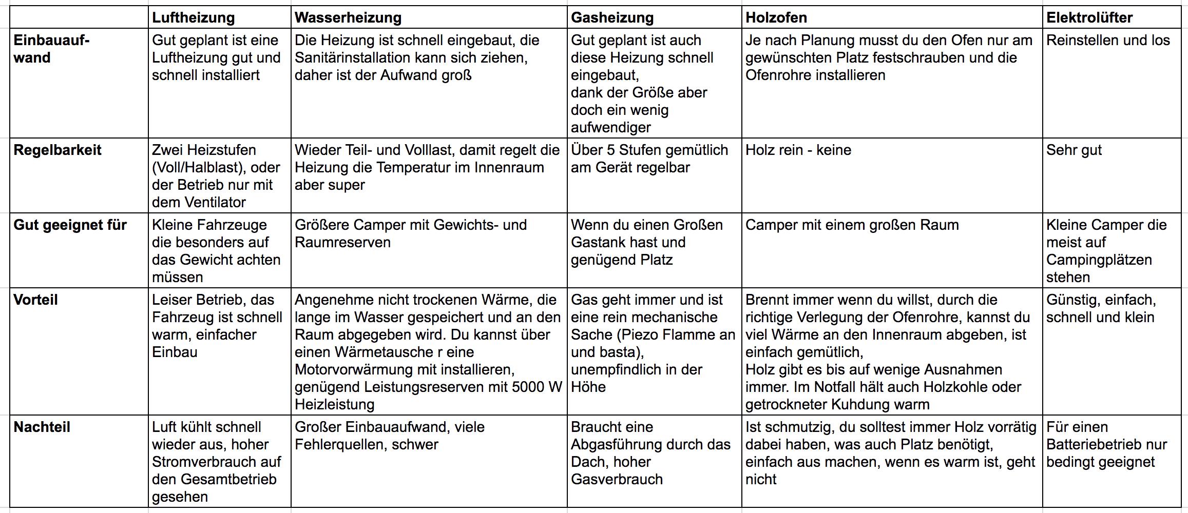 heizung-im-wohnmobil-varianten-holzofen-gasheizung-dieselheizung