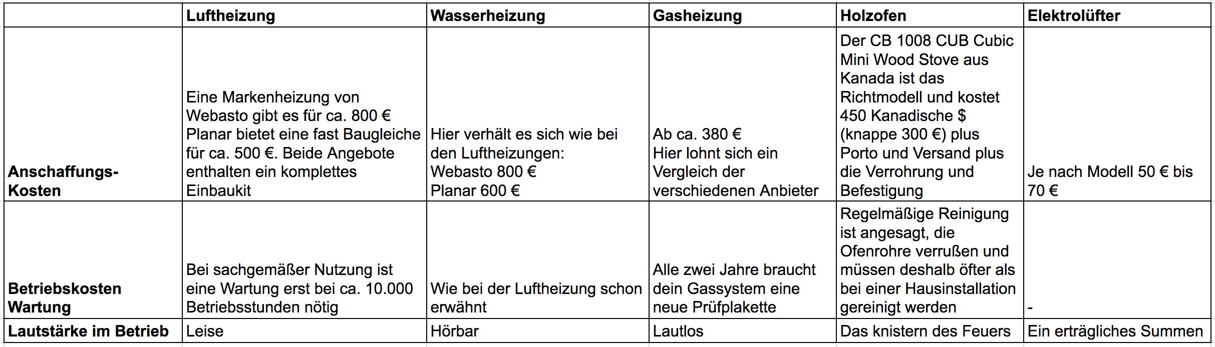 heizung-im-wohnmobil-varianten-holzofen-gasheizung