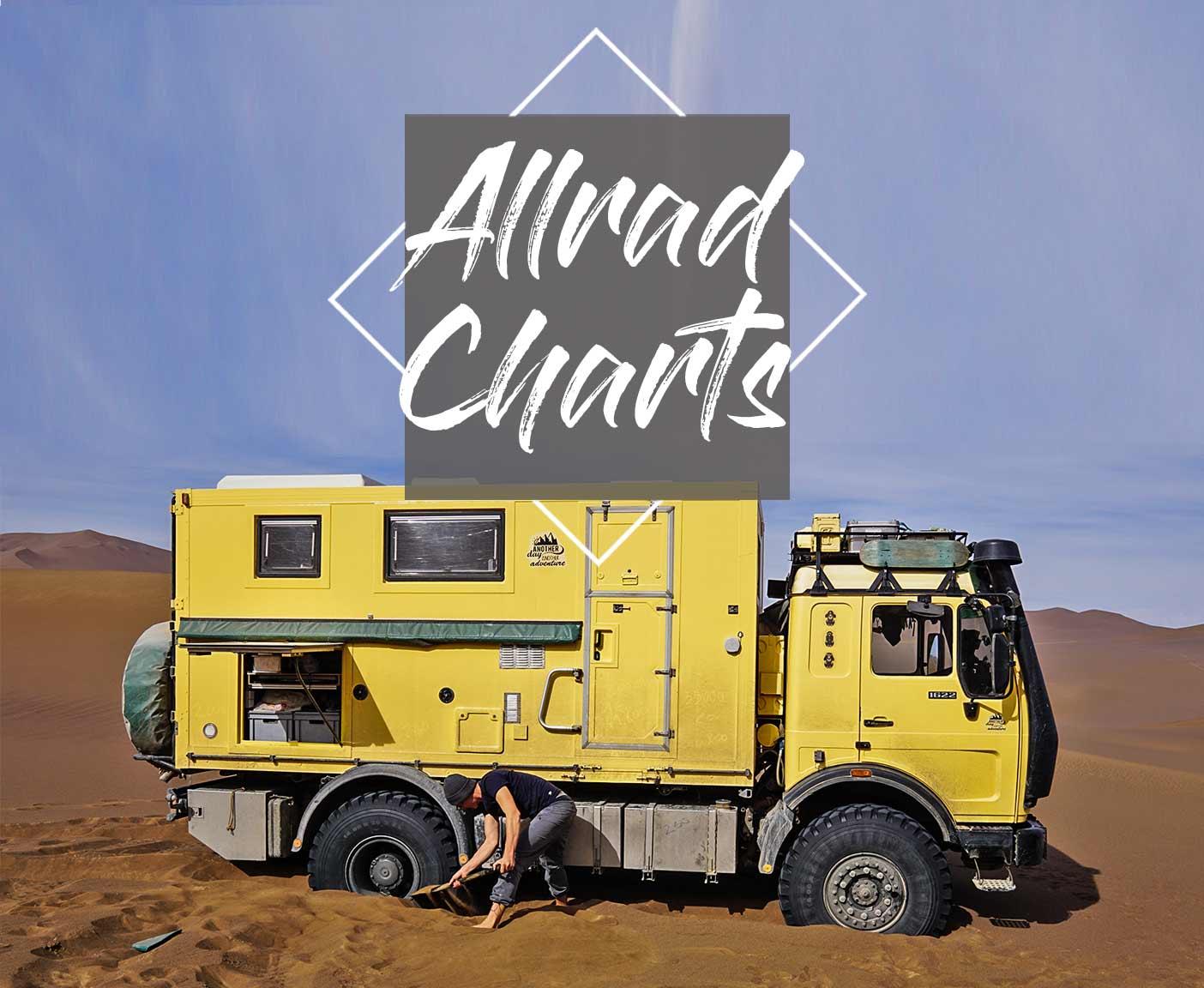 Allrad Wohnmobil: Die besten 10 Basisfahrzeuge mit 10x10 für eine