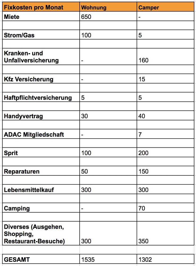 kosten-leben-wohnmobil-deutschland-europa-vanlife-oesterreich-paul-von-passport-diary