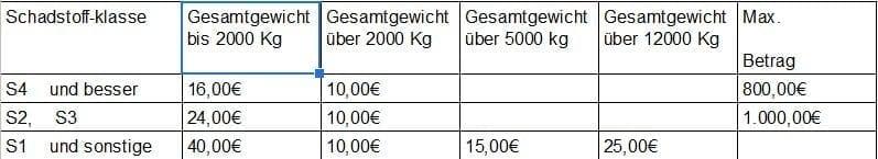 Wohnmobil-steuer-versicherung-kfz-fiat-ducato-jaehrliche-kosten-tabelle-Schadstofftabelle