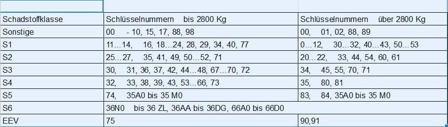 Wohnmobil-steuer-versicherung-kfz-fiat-ducato-jaehrliche-kosten-tabelle